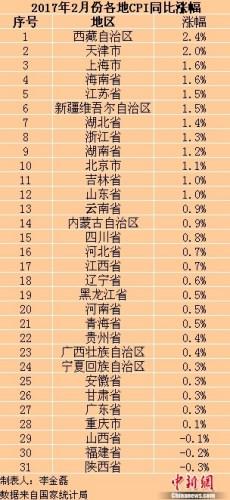 31省份2月份CPI涨幅均回落 火竞猜娱乐等三地CPI现负增长