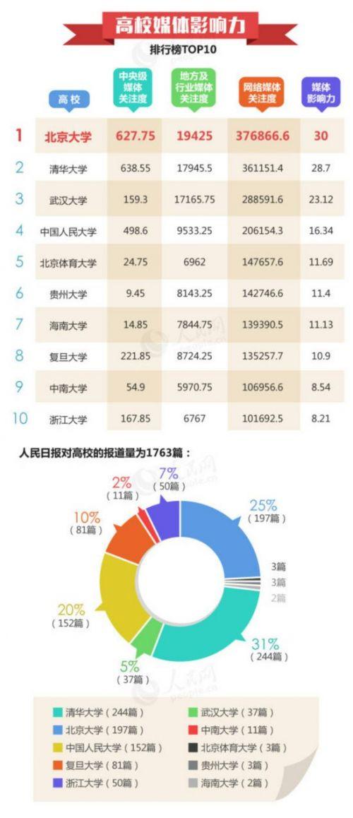 中国高校社会影响力榜单公布 北大清华武大占前三