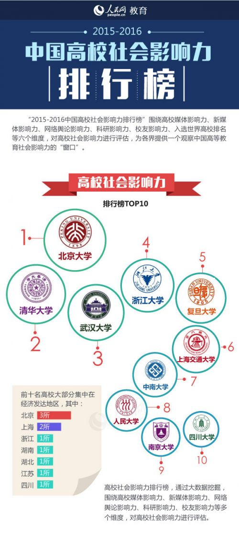 中国高校社会影响力排行榜发布 北大清华武大位列三甲